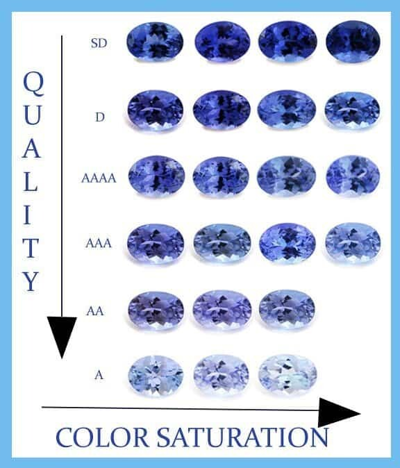tanzanite price is related to quality and color